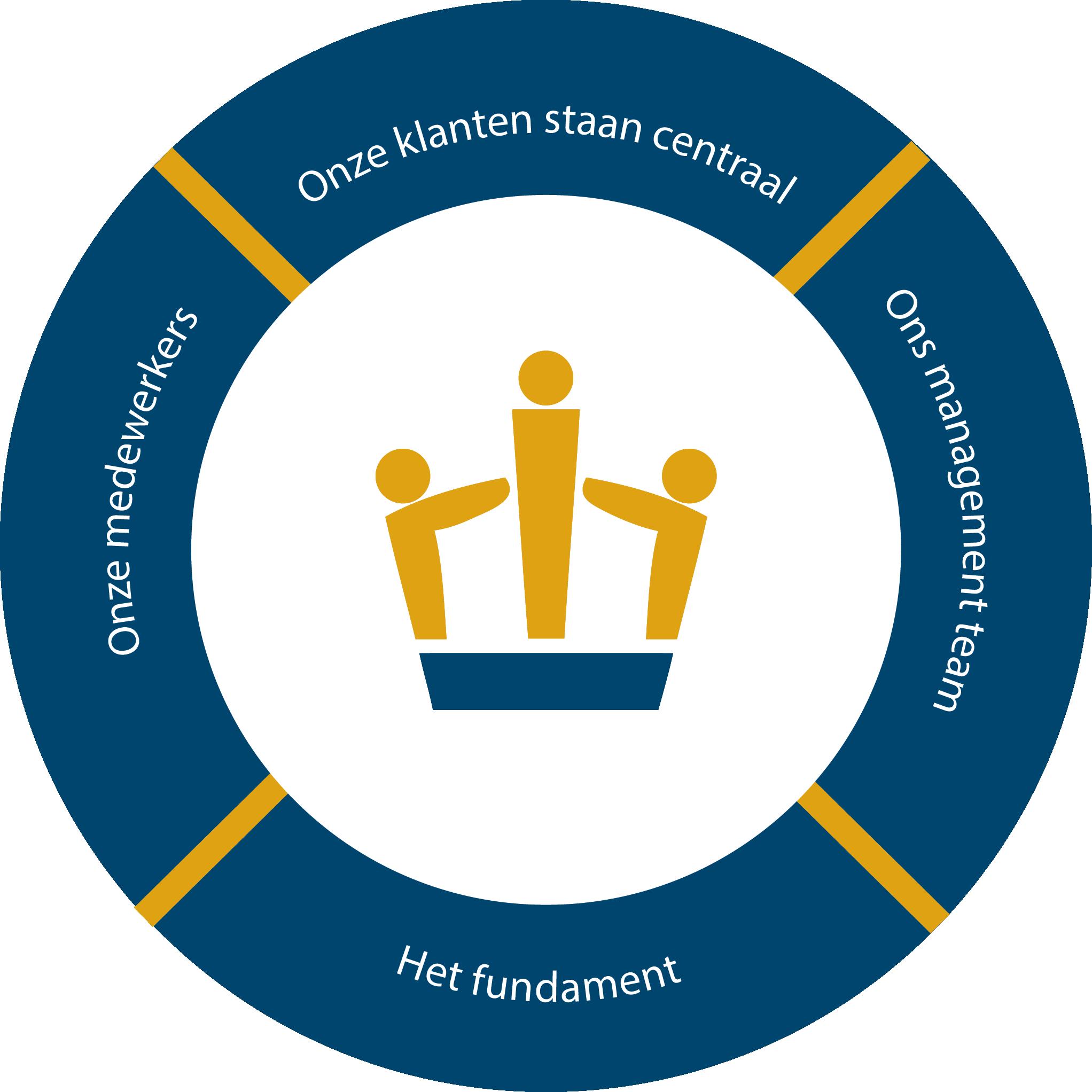 logo Excellence groep uitleg